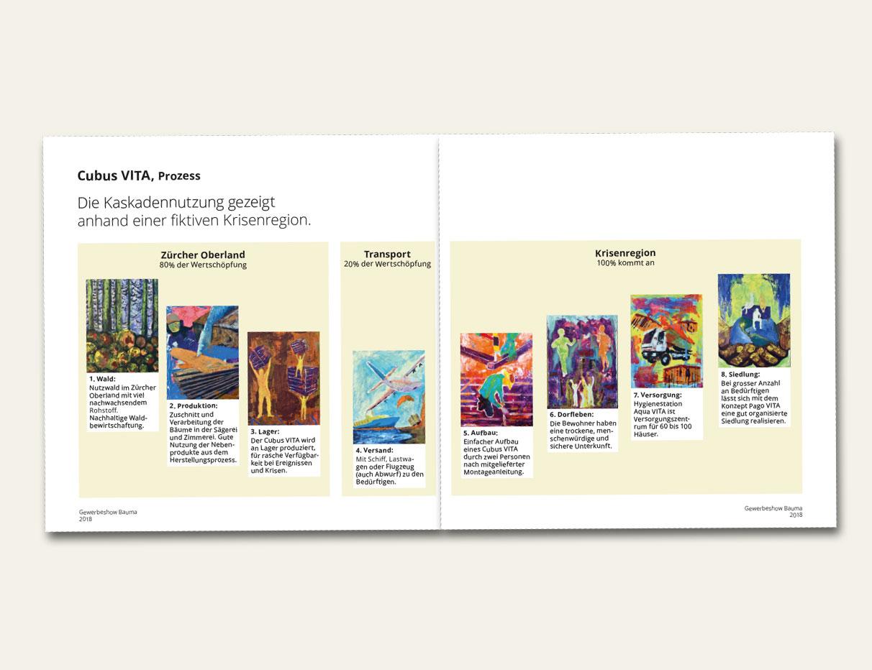 4-Grafik-Broschuere-MundusVita